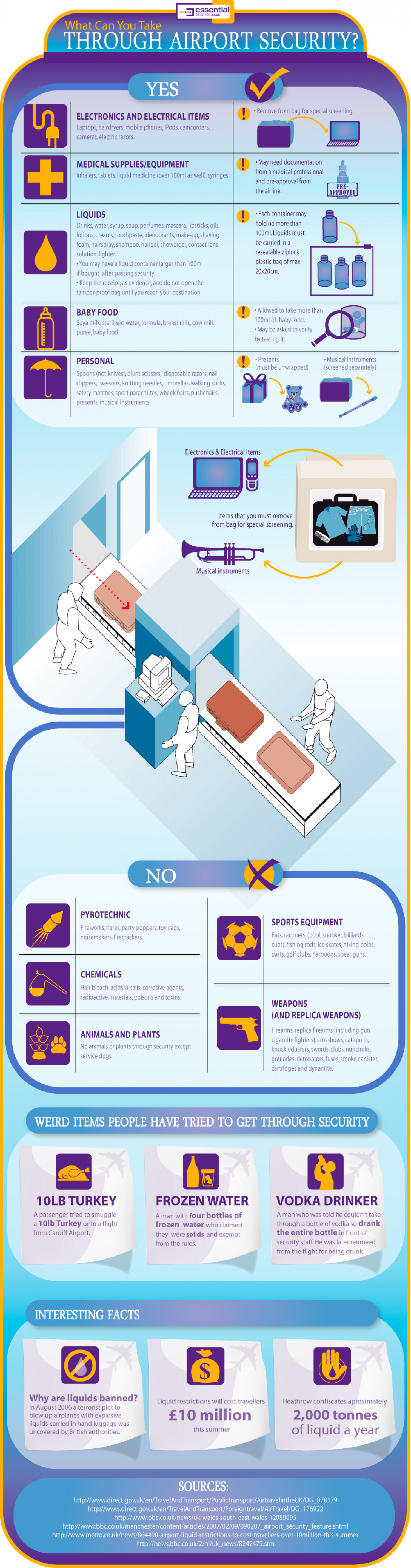 What Can You Take Through Airport Security? Infographic