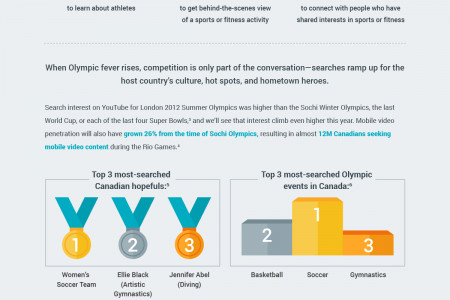 What Canadian fans are searching for on YouTube During the Olympics  Infographic