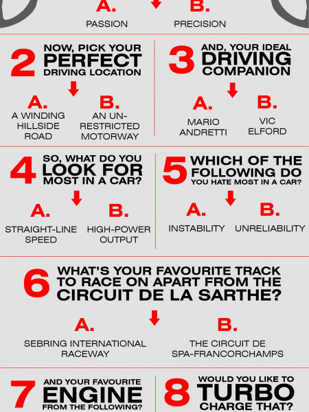 What Car Would You Have Been Driving at the 1970 24 Hours of Le Mans?  Infographic