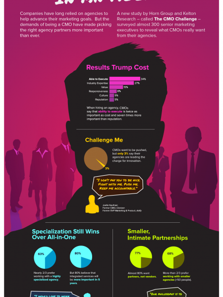 What CMOs Want in An Agency Infographic