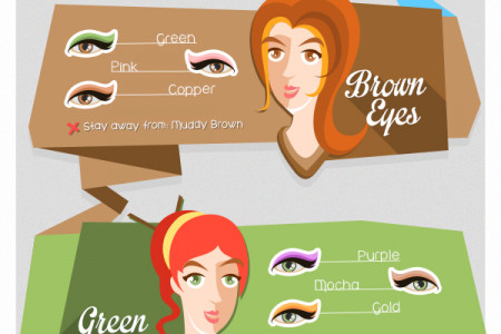 What Color Should Your Eye Shadow Be? Infographic