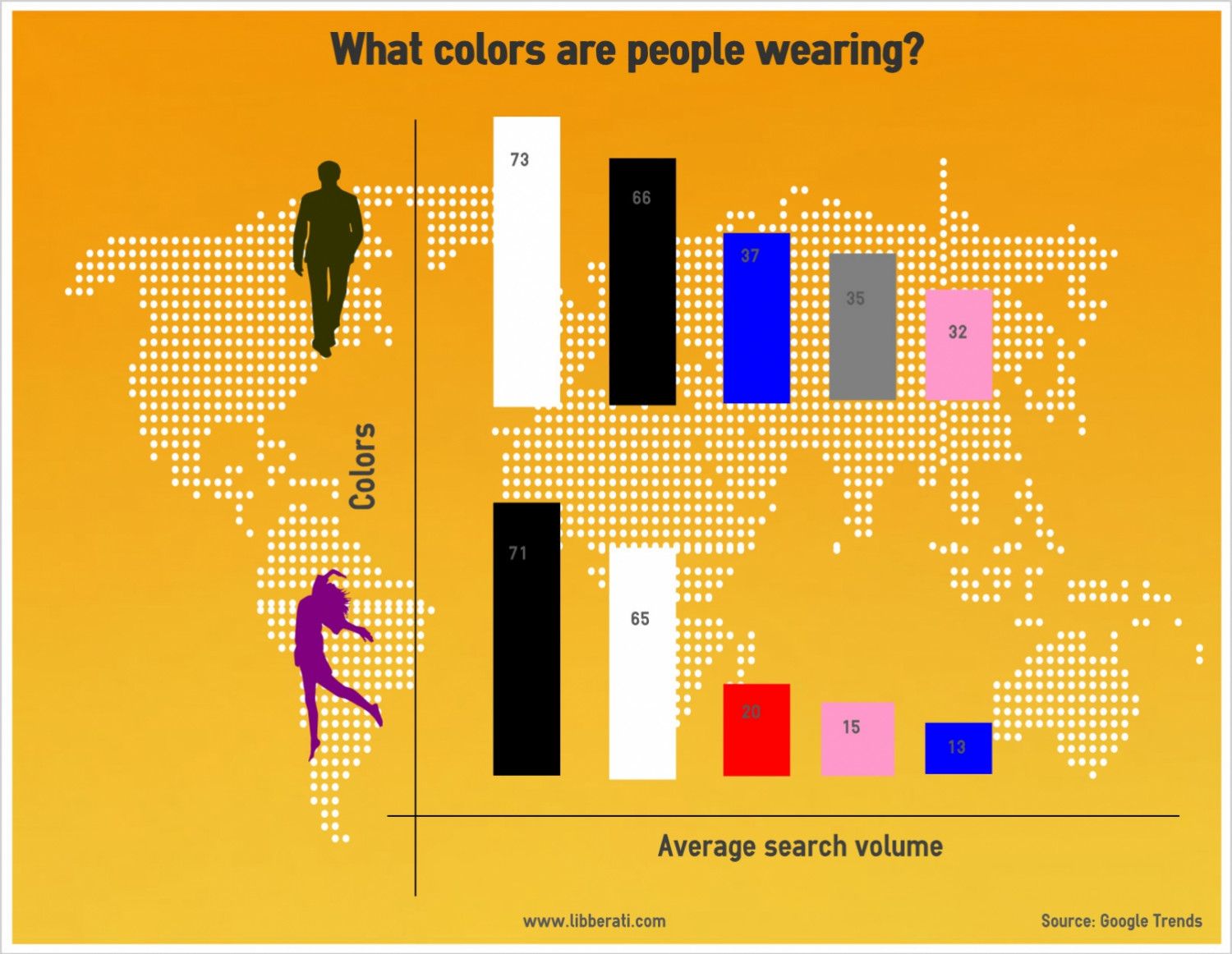 What colors are people wearing Infographic