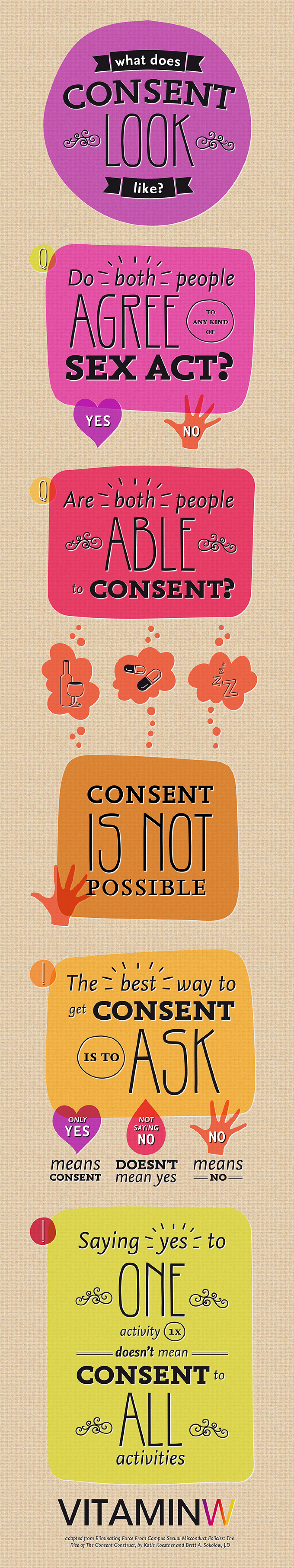 What Does Consent Look Like? Infographic