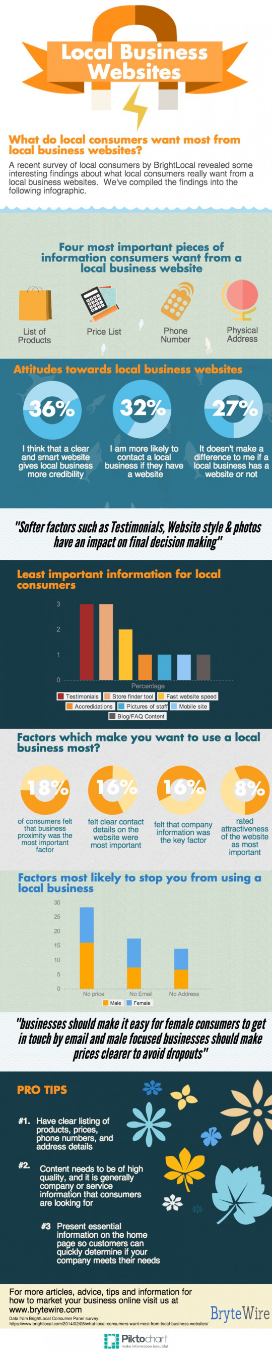 What Consumers Want From A Local Business Website