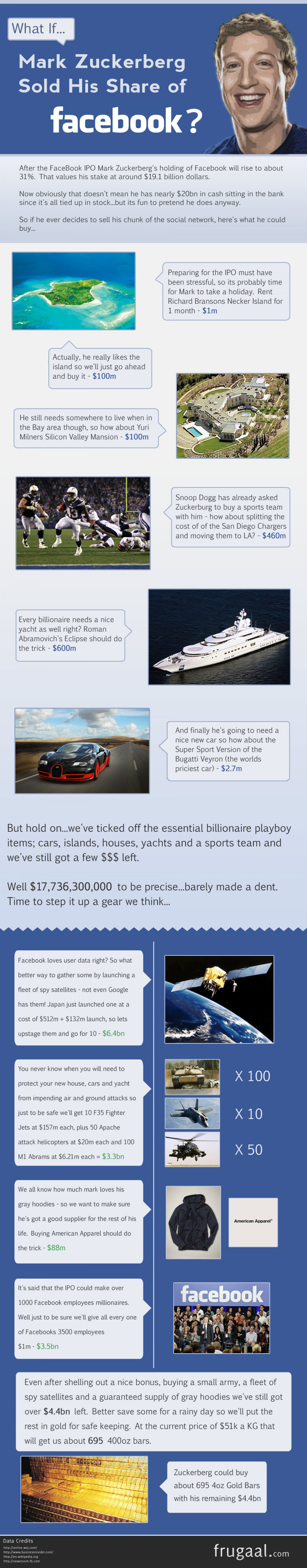 What Could Mark Zuckerberg Buy if He Sold Facebook? Infographic
