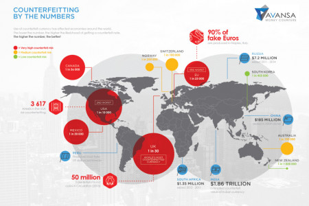 What Currencies Are Counterfeited Most? Infographic