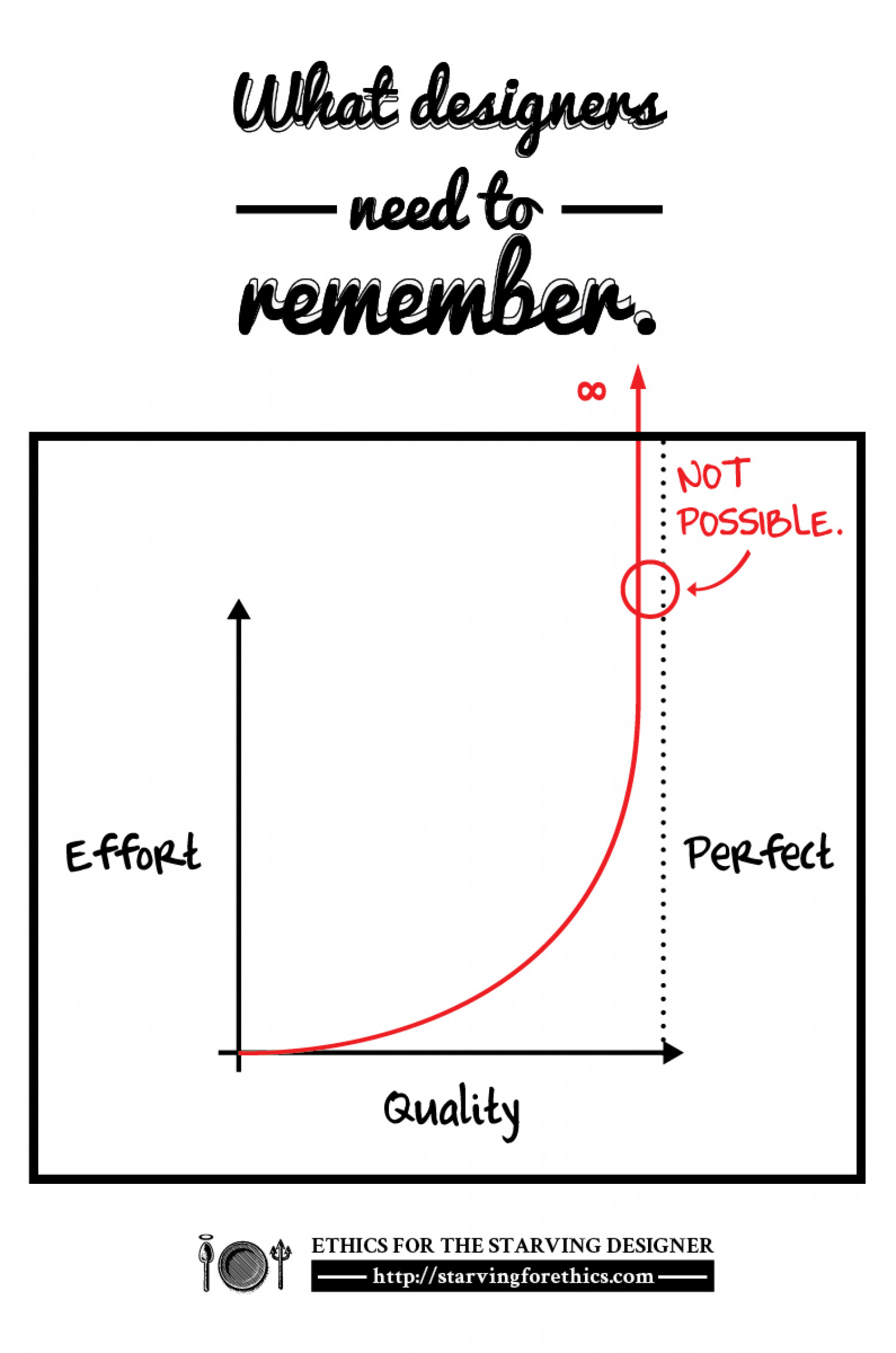 What designers need to remember Infographic