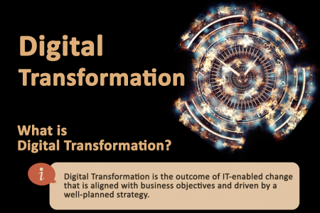 What Digital Transformation Is and Is Not Infographic