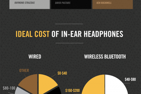 What do 12 top tech influencers say make the perfect headphones? Infographic
