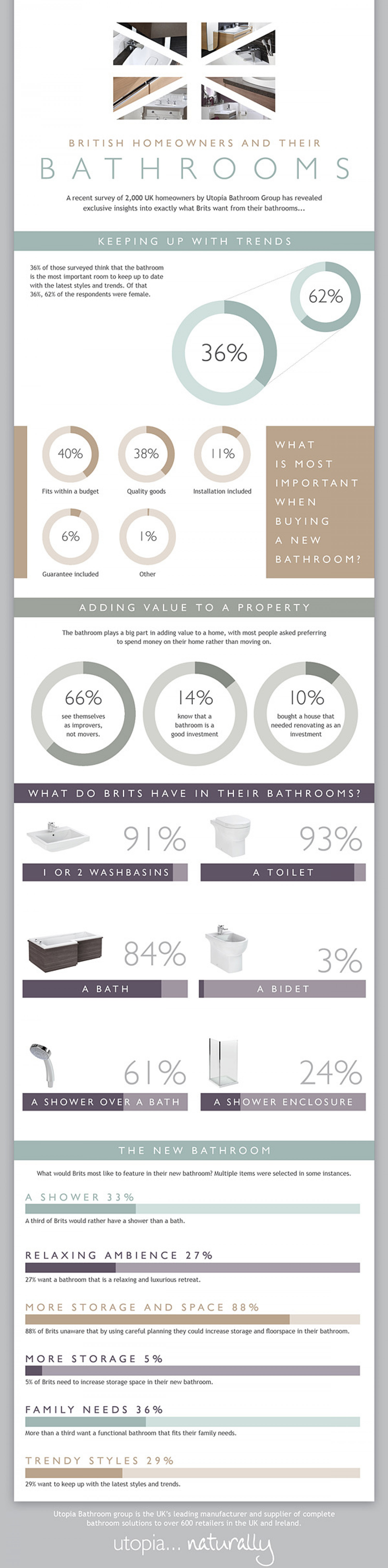 What Do British Homeowners Want From Their Bathrooms?  Infographic