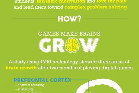 What Do Games Have To Do With Standards-based Math Practices? Infographic