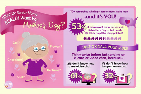 What Do Senior Moms Really Want For Mother's Day? Infographic