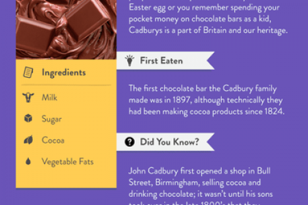 What Do The British *Really* Eat?  Infographic