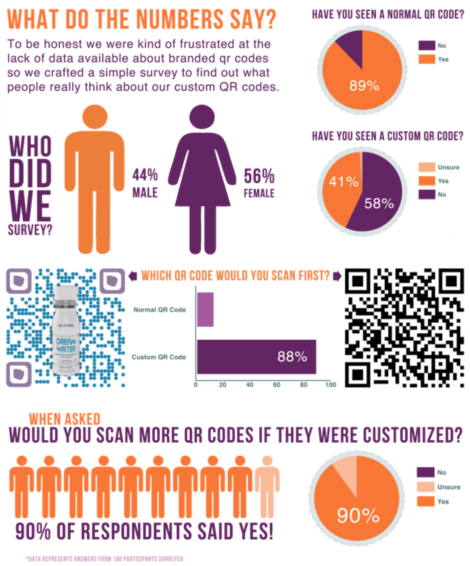 What Do The Numbers Say Infographic