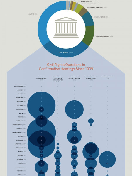 What Do They Talk About During Supreme Court Nomination Hearings Infographic