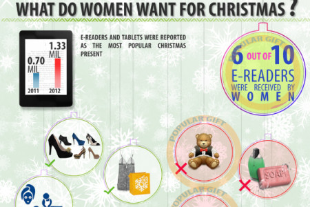 What do Women Want For Christmas and What Do They Actually Get? Infographic