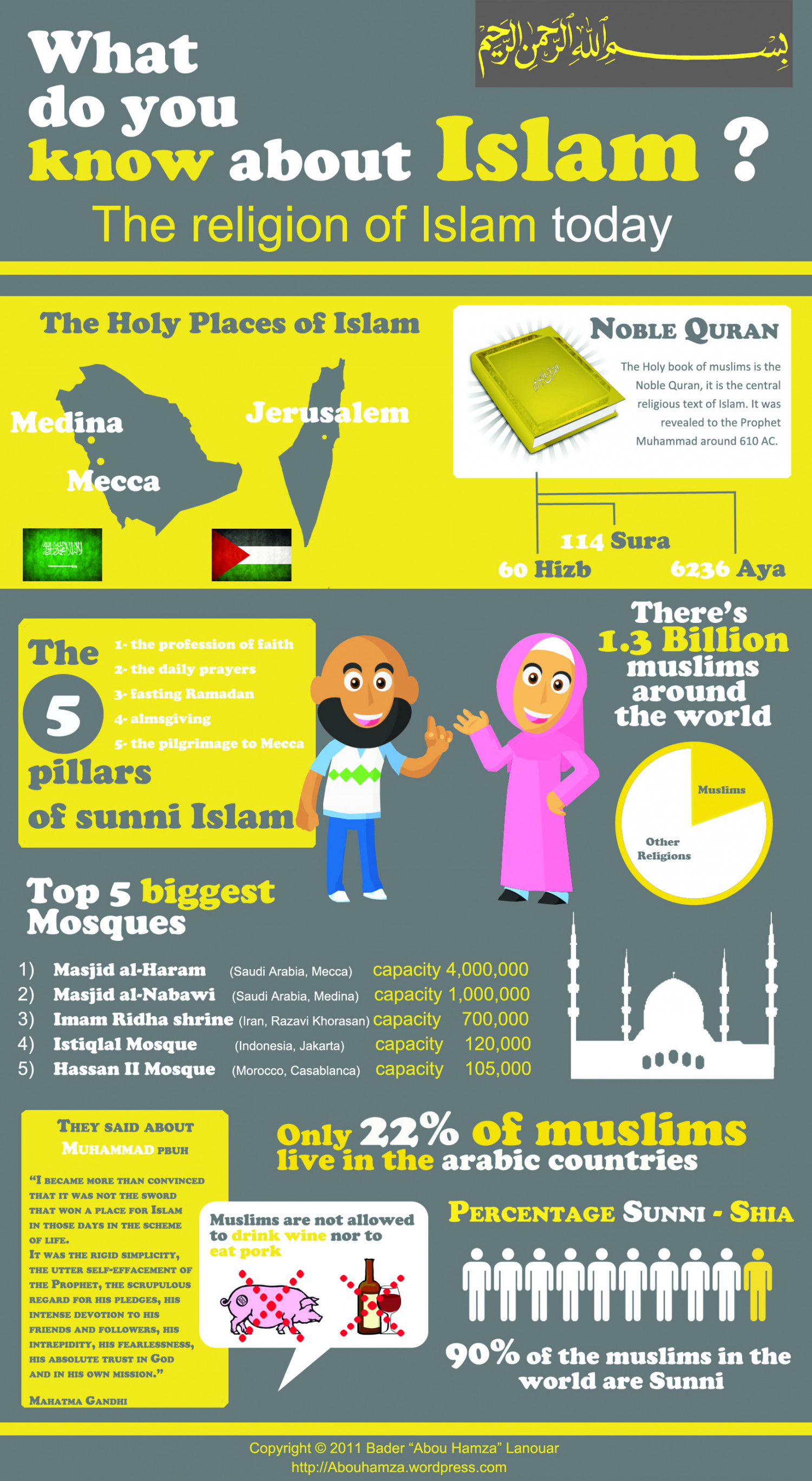 What Do You Know About Islam? Infographic