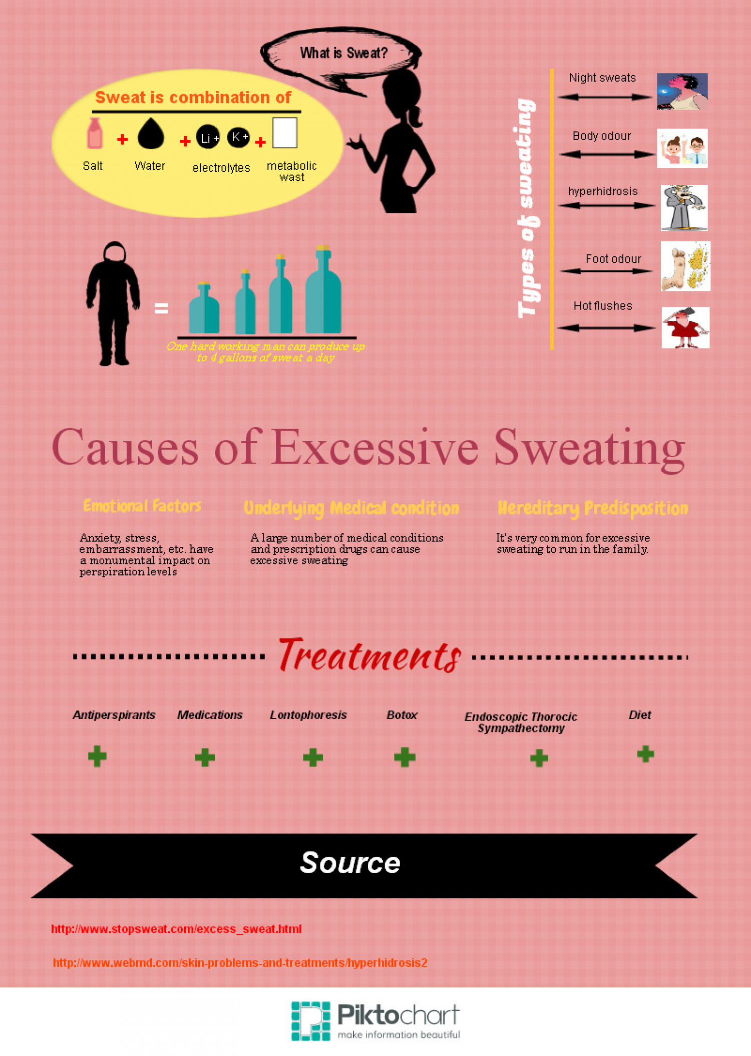 What do you mean sweating? Infographic