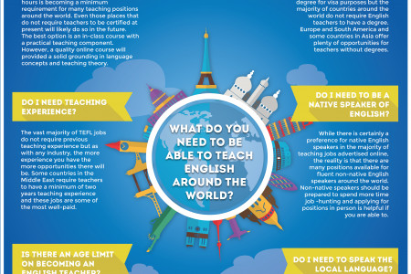 What do you need to be able to teach English around the world? Infographic