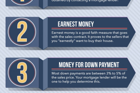 What Do You Need To Buy A House? Infographic