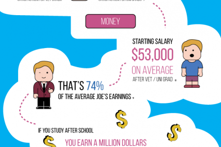 What Do You Really Get Out Of Study? Infographic