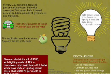 What do you save when you use compact fluorescent light bulbs? Infographic