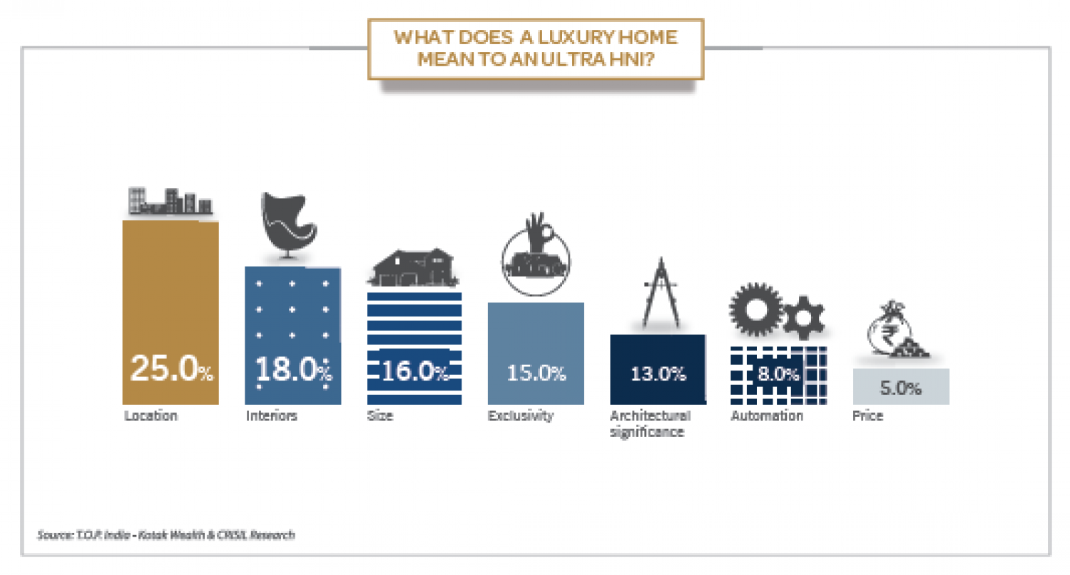 What does a luxury home mean to an ultra HNI Infographic