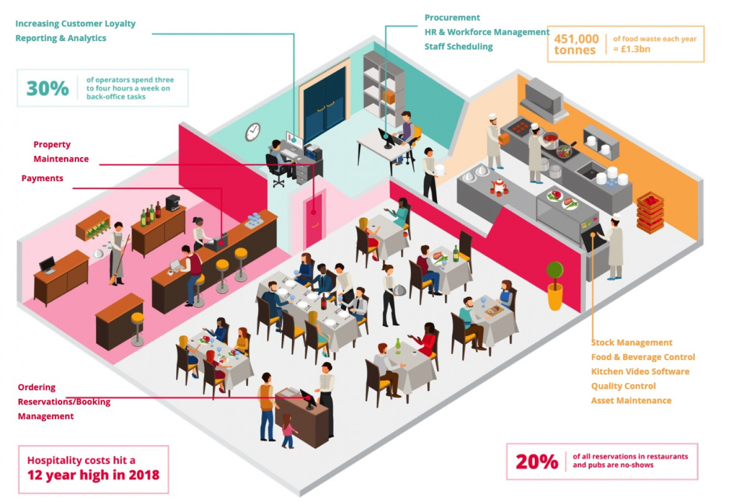 What Does a SMART Restaurant of the Future Look Like? Infographic