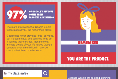 What does Google know about me? Infographic