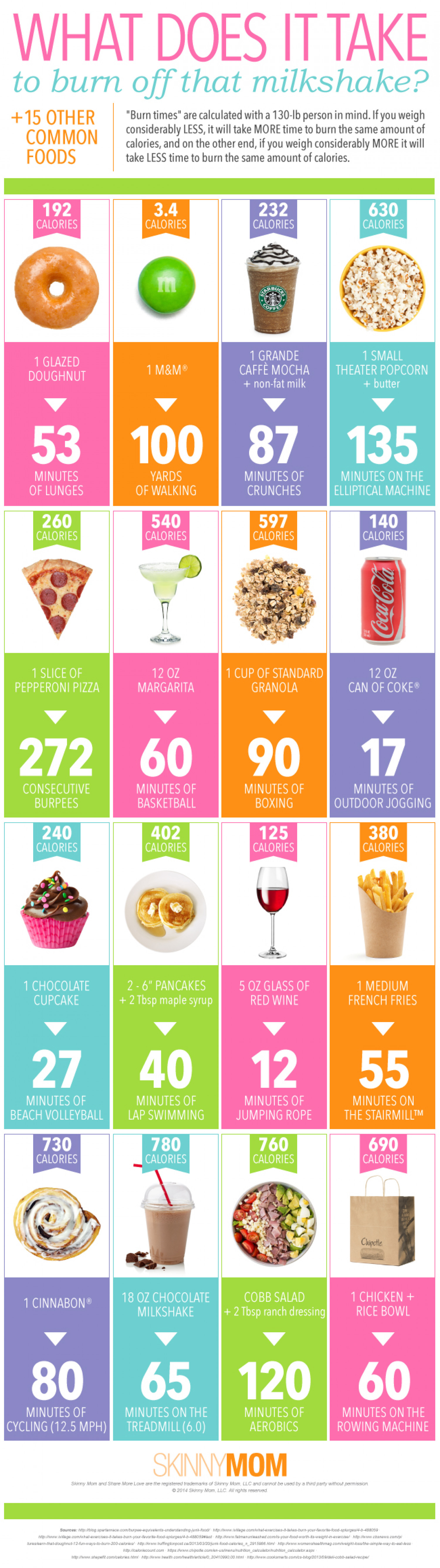 What Does It Take to Burn Off That Milkshake Infographic