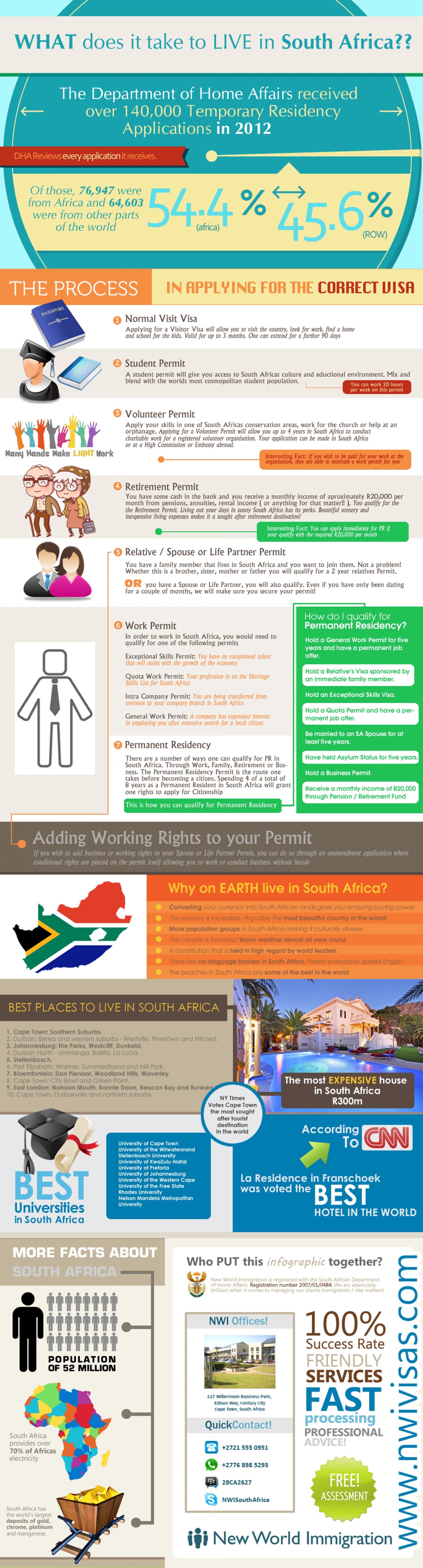 What Does It Take To Live In South Africa Infographic