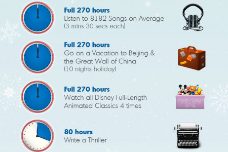 What Does it Take to Prepare for Christmas Infographic