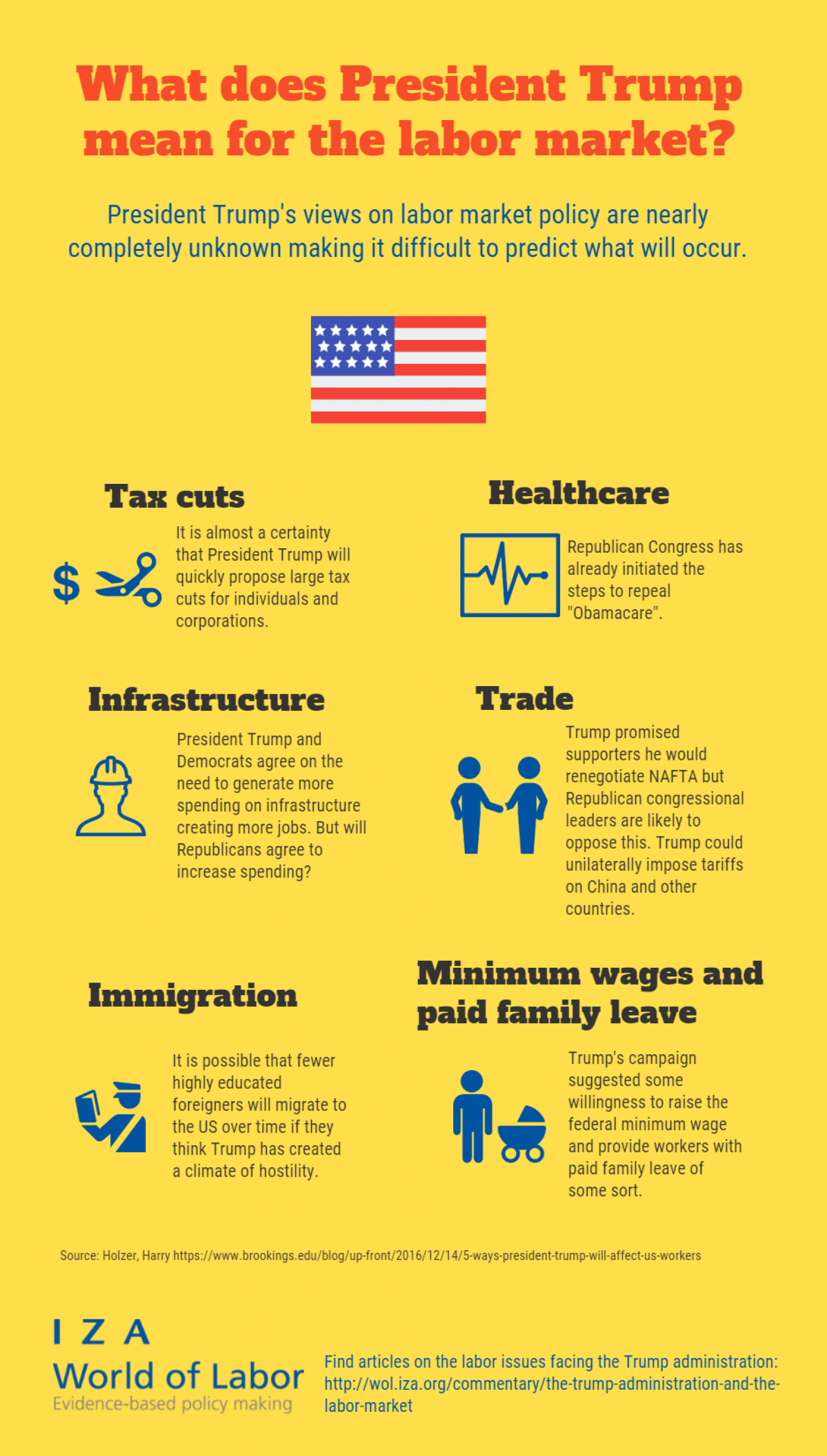 What does President Trump mean for the labor market? Infographic
