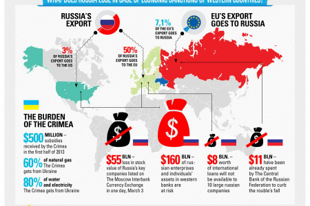 What Does Russia Lose In Case Of Economic Sanctions Of Western Countries? Infographic