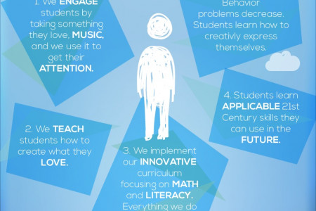 What Does Student Studio Do? Infographic