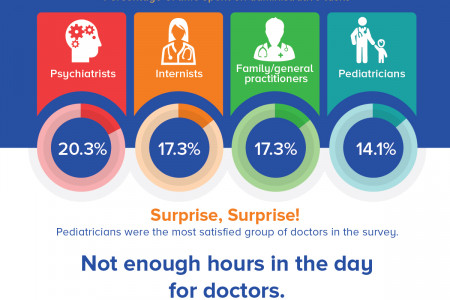 What Does the Average Physician's Day Look Like? Infographic