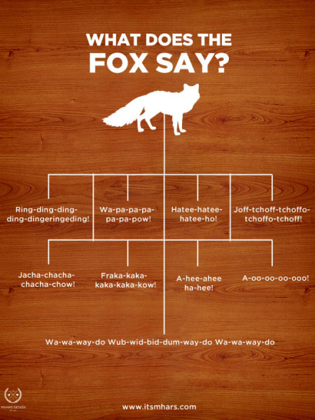 What Does The Fox Say Infographic