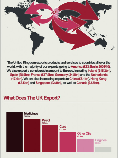 What Does The UK Export? Infographic