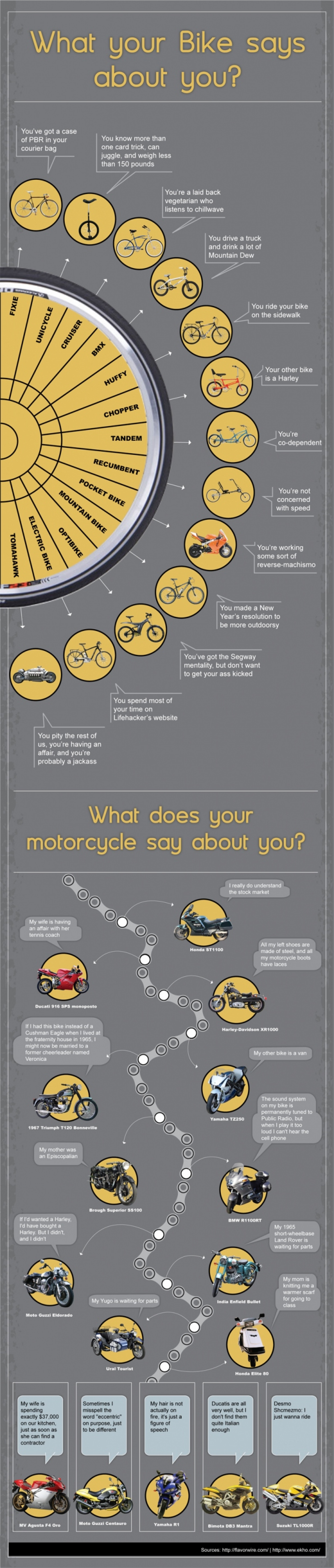 What does your bike say about you? Infographic