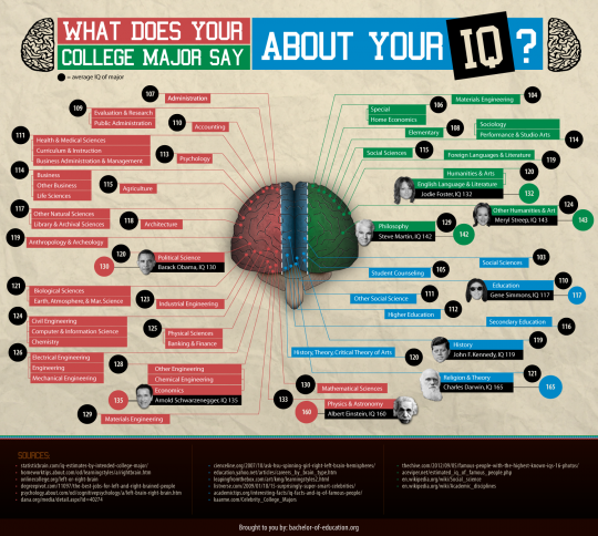 What Does Your College Major Say About Your IQ?