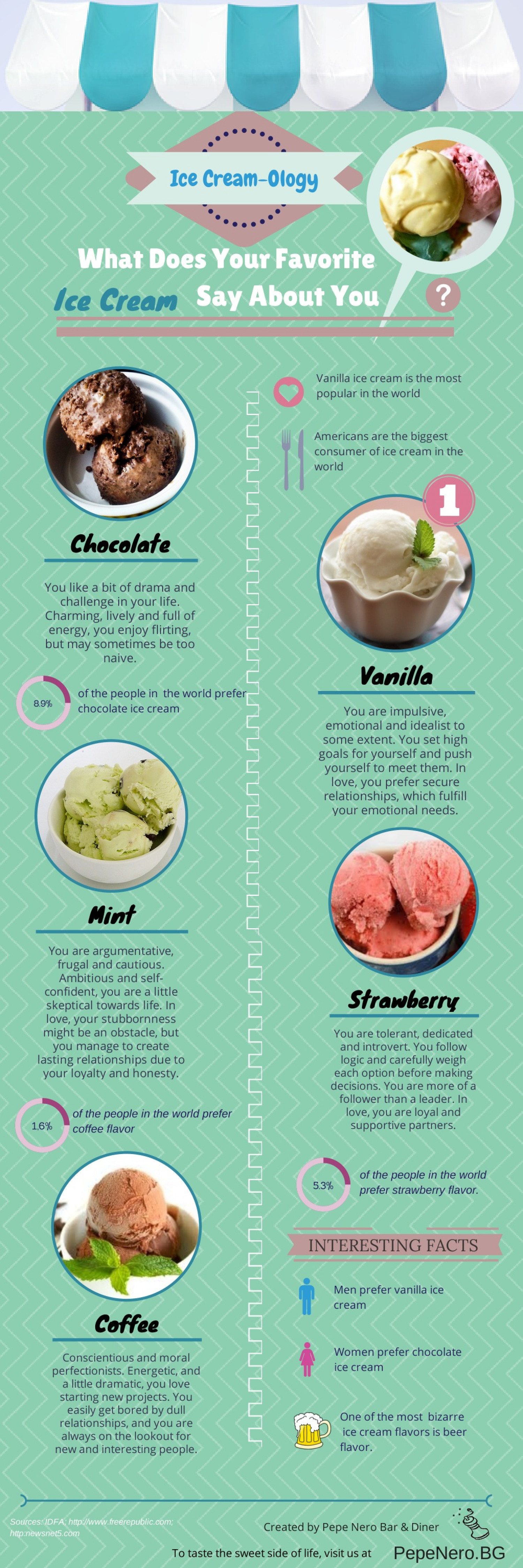 What Does Your Favorite Ice Cream Flavor Say About You? Infographic