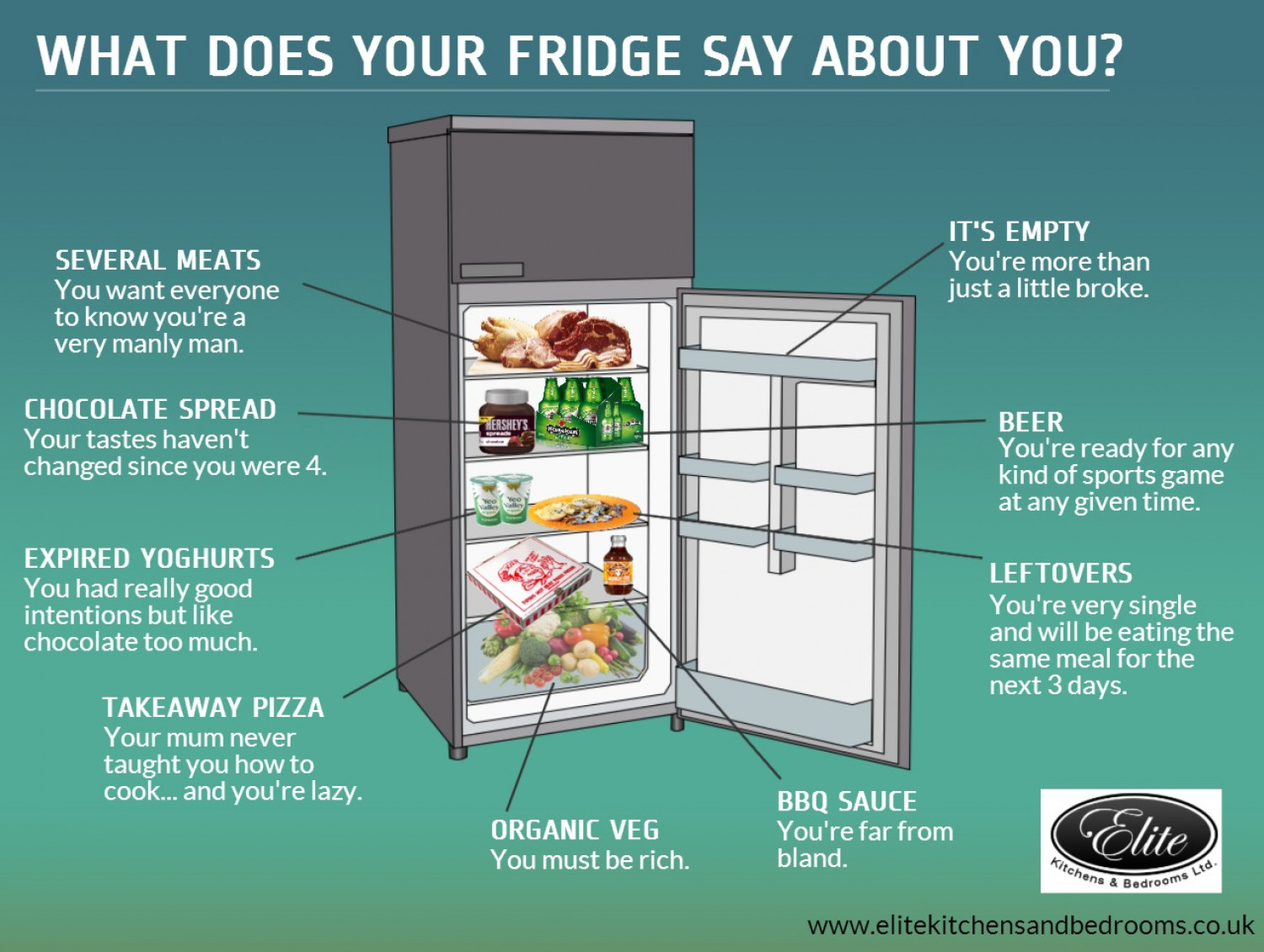 What Does Your Fridge Say about You?  Infographic