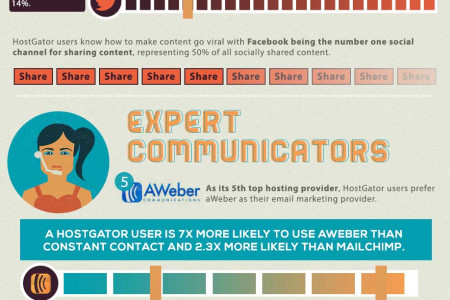 What Does Your Host Say About You? Infographic