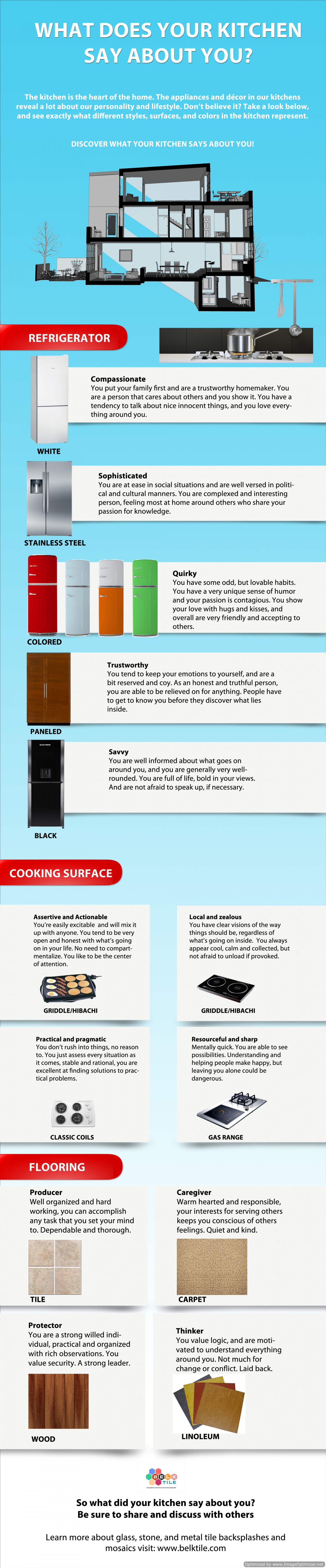 What does your kitchen say about you? Infographic