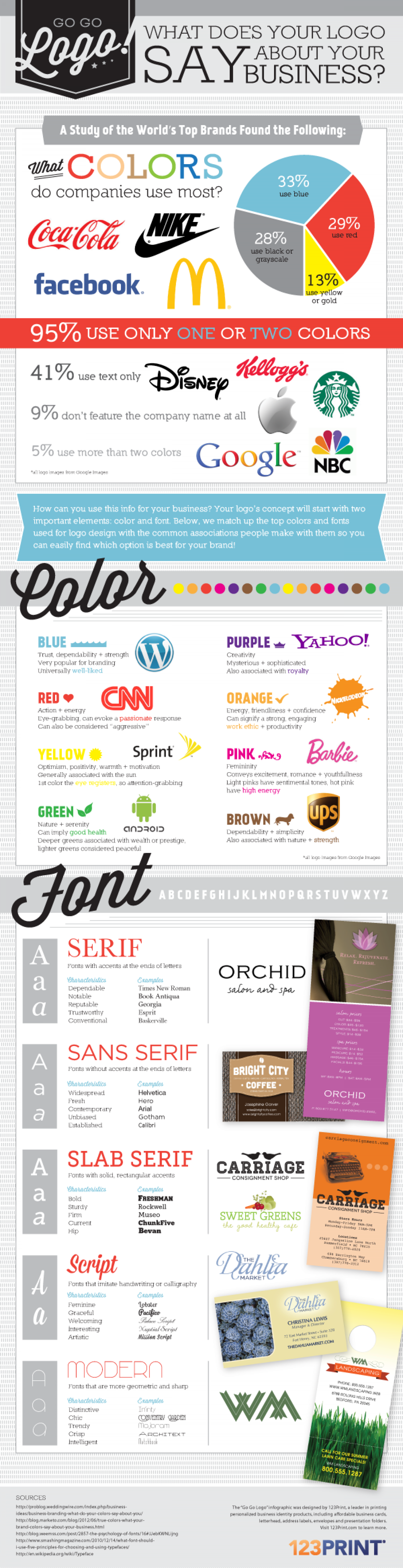What Does Your Logo Say About Your Business? Infographic