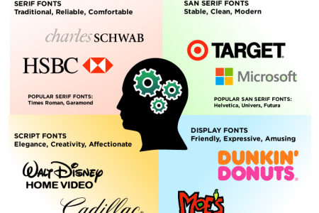 What does your logo's font say about your business? Infographic
