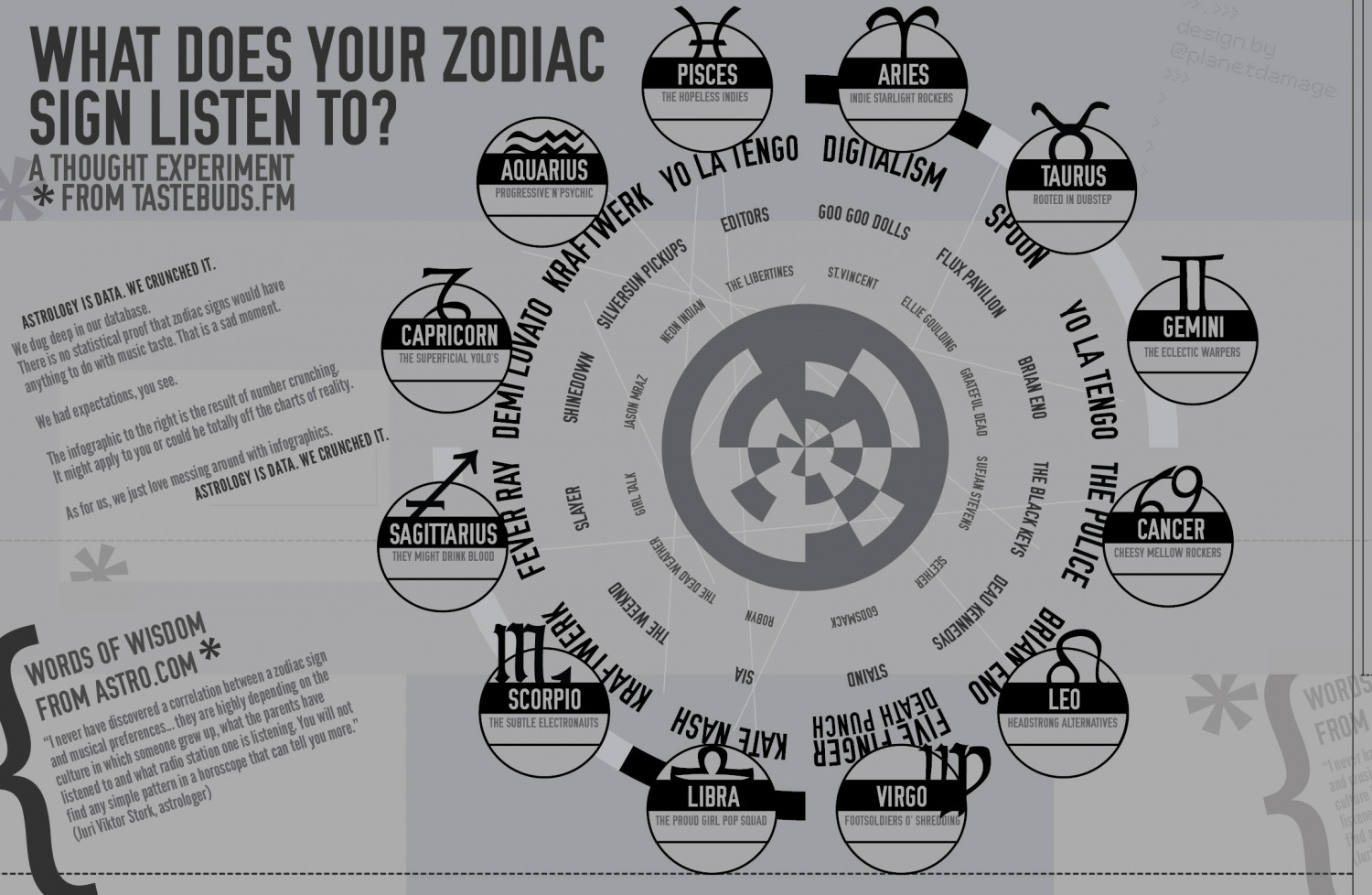 What Does Your Zodiac Sign Listen To? Infographic