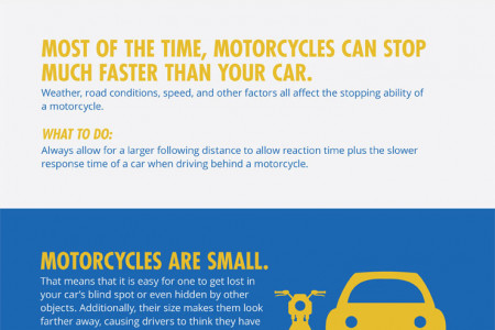 What Drivers Should Know About Motorcycles Infographic