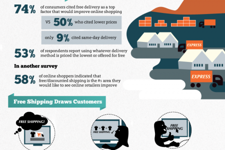 What Ecommerce Users Really Want Infographic