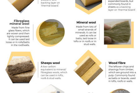 What effects do the different types of thermal insulation have on your electrical installation? Infographic
